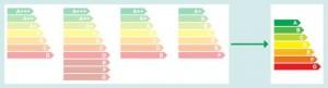 Etiquetage énergie 1