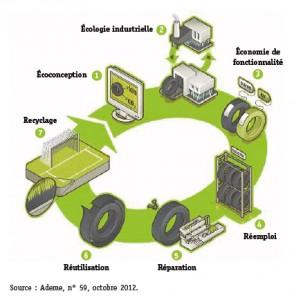 frederique-ries-mariee-femme-politique-parlement-europeen-environnement-recyclage-economie-circulaire-dechets-schema